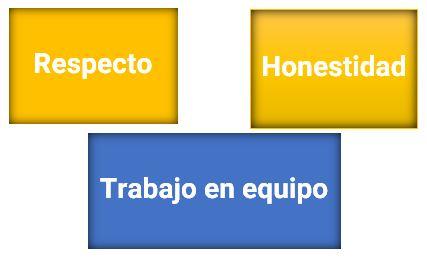 Valores en una empresa